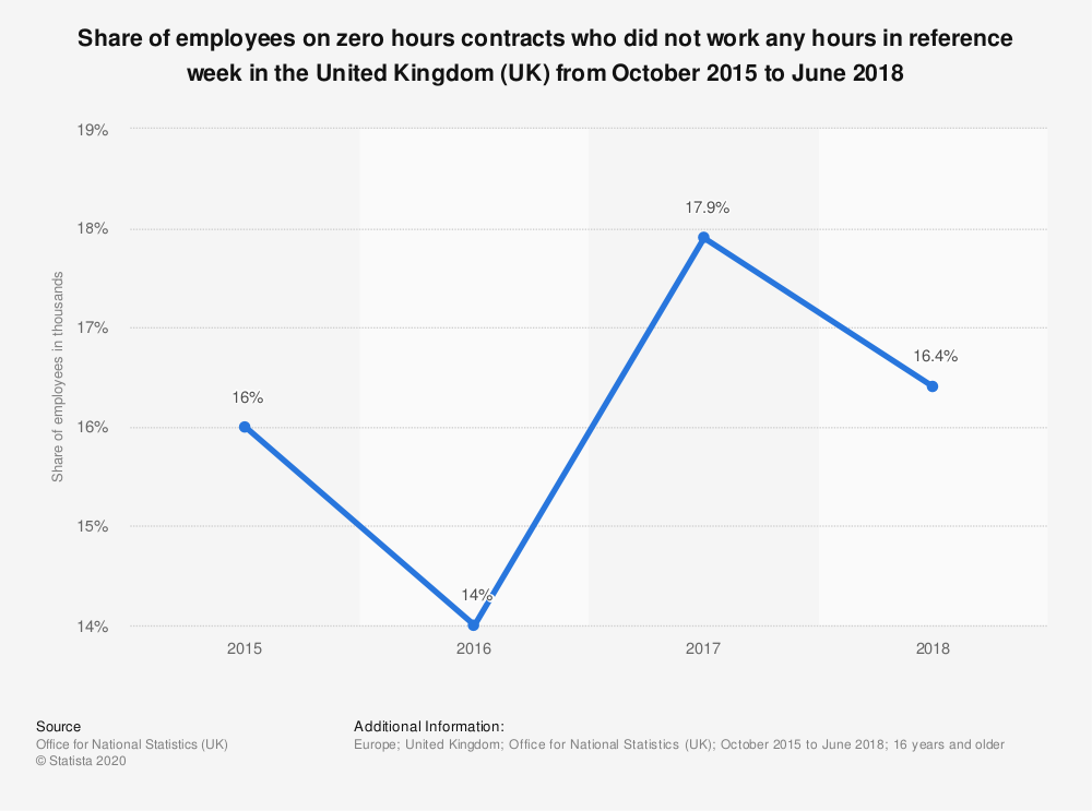 Statistic: Share of employees on zero hours contracts who did not work any hours in reference week in the United Kingdom (UK) from October 2015 to June 2018 | Statista