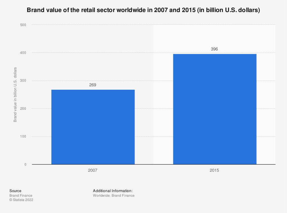 Statistic: Brand value of the retail sector worldwide in 2007 and 2015 (in billion U.S. dollars) | Statista