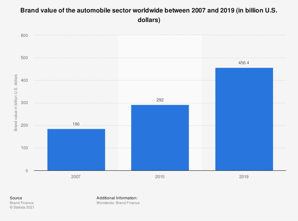 Statistic: Brand value of the automobile sector worldwide between 2007 and 2019 (in billion U.S. dollars) | Statista
