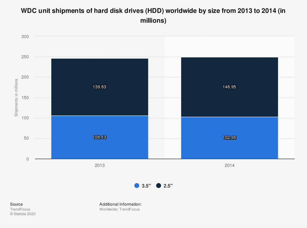 Statistic: WDC unit shipments of hard disk drives (HDD) worldwide by size from 2013 to 2014 (in millions) | Statista