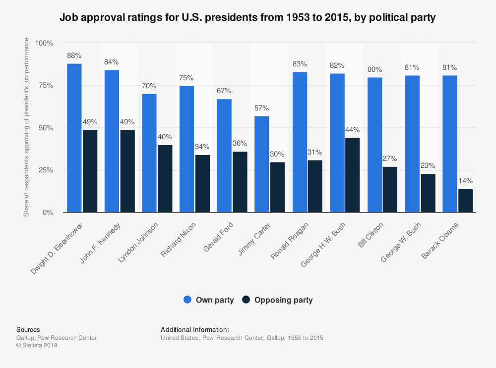 Statistic: Job approval ratings for U.S. presidents from 1953 to 2015, by political party | Statista