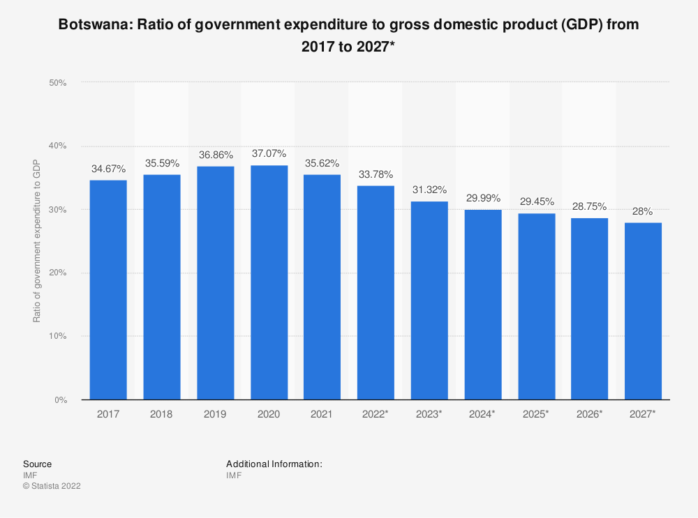 Statistic: Botswana: Ratio of government expenditure to gross domestic product (GDP) from 2014 to 2024* | Statista