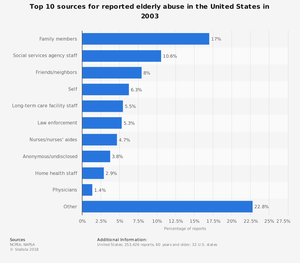 Statistic: Top 10 sources for reported elderly abuse in the United States in 2003 | Statista