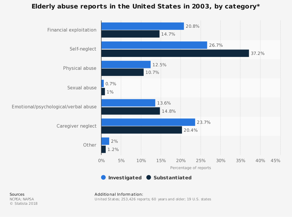 Statistic: Elderly abuse reports in the United States in 2003, by category* | Statista