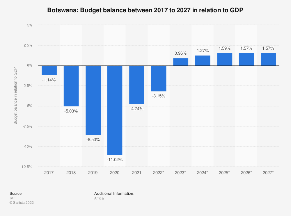Statistic: Botswana: Budget balance between 2014 to 2024 in relation to GDP | Statista