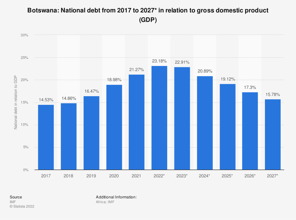 Statistic: Botswana: National debt from 2014 to 2024* in relation to gross domestic product (GDP) | Statista