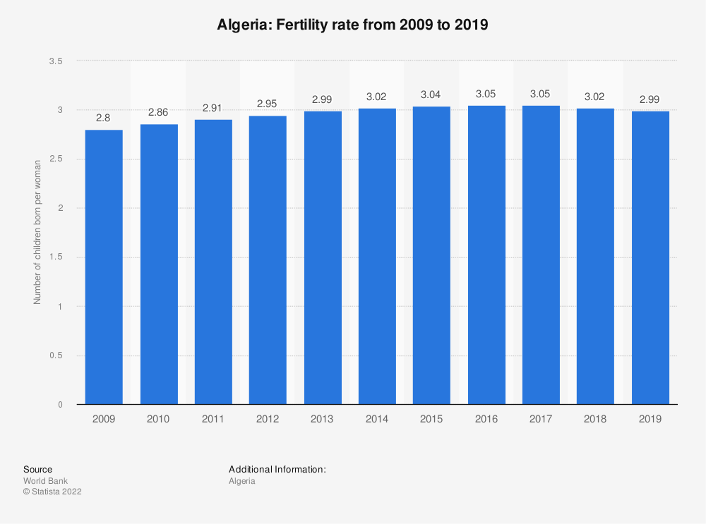 Statistic: Algeria: Fertility rate from 2007 to 2017 | Statista