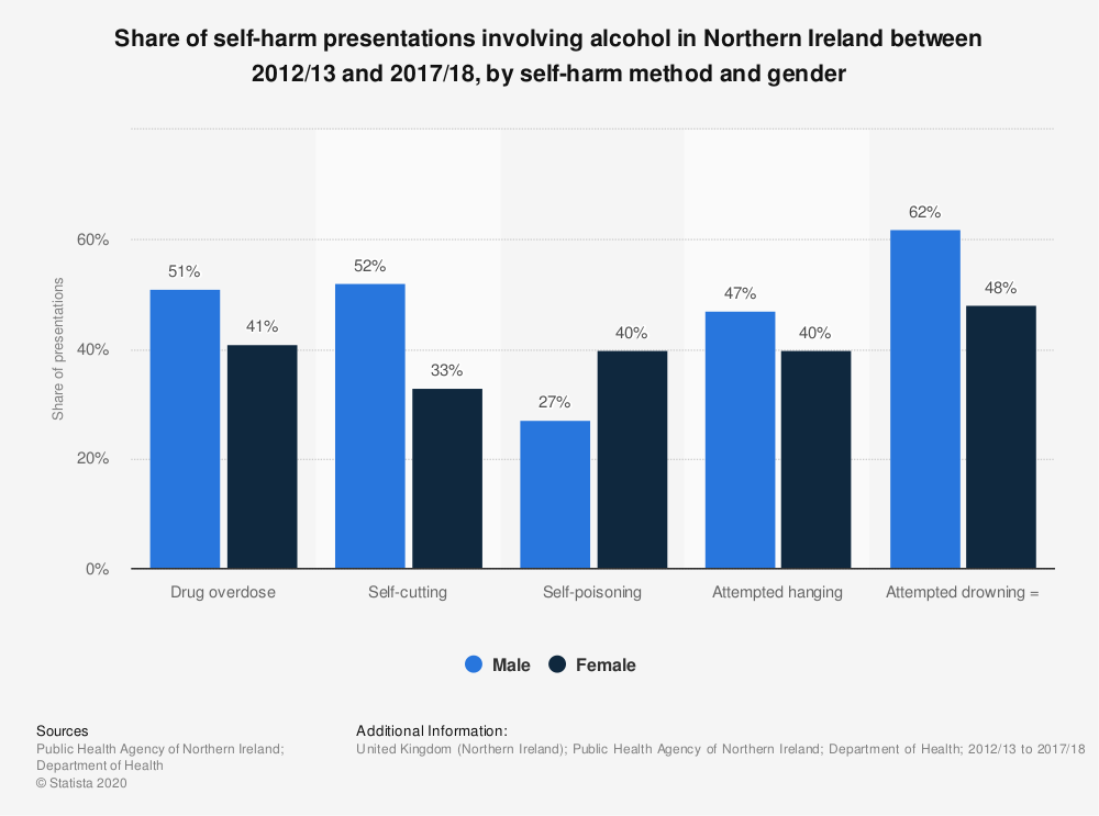 Statistic: Number of self-harm presentations involving alcohol in Northern Ireland in 2014 | Statista
