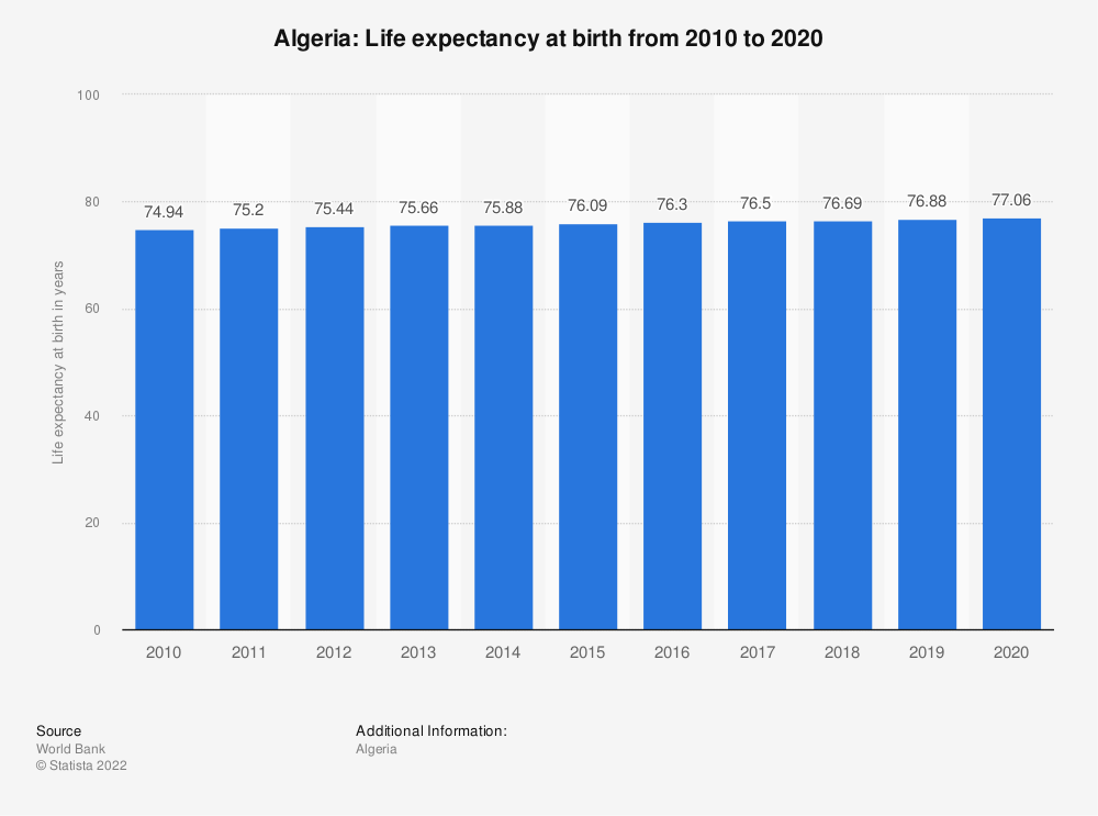 Statistic: Algeria: Life expectancy at birth from 2008 to 2018 | Statista