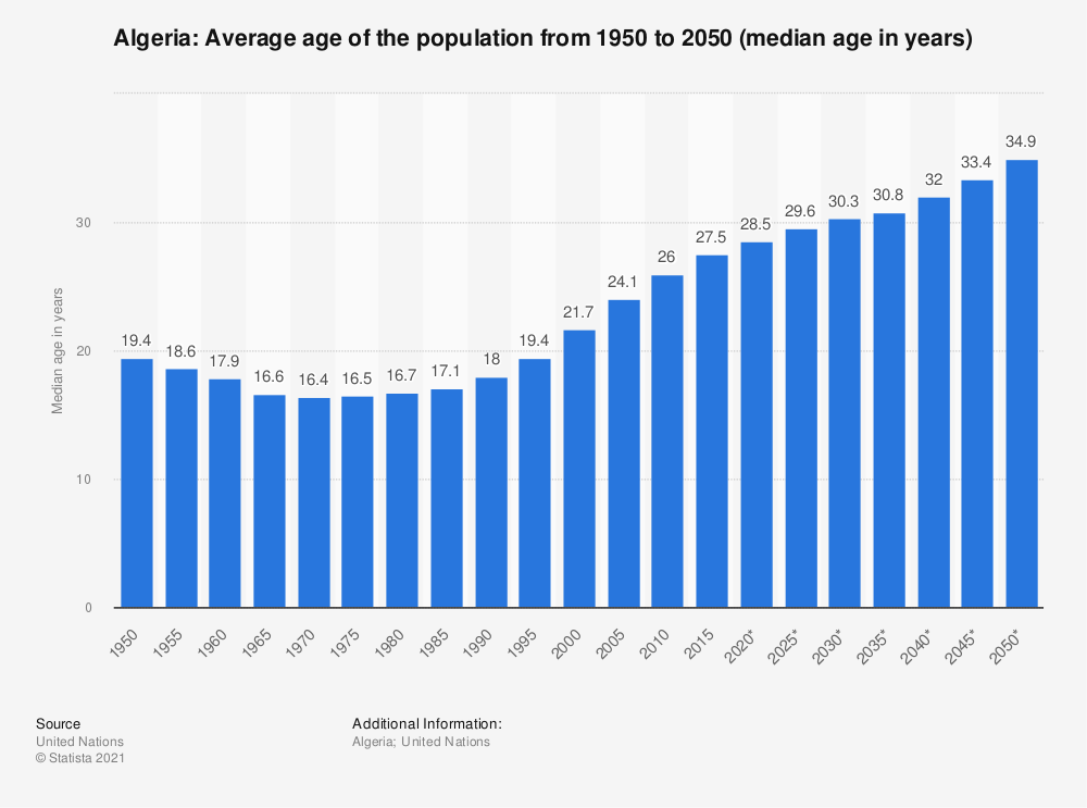 Statistic: Algeria: Average age of the population from 1950 to 2050 (median age in years) | Statista
