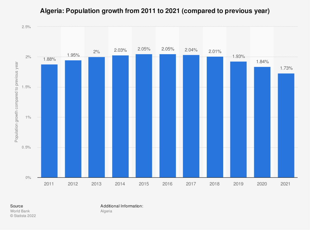 Statistic: Algeria: Population growth from 2009 to 2019 (compared to previous year) | Statista