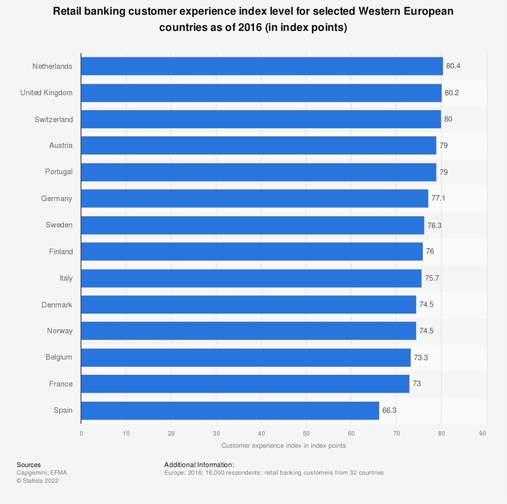 Statistic: Retail banking customer experience index level for selected Western European countries as of 2016 (in index points) | Statista