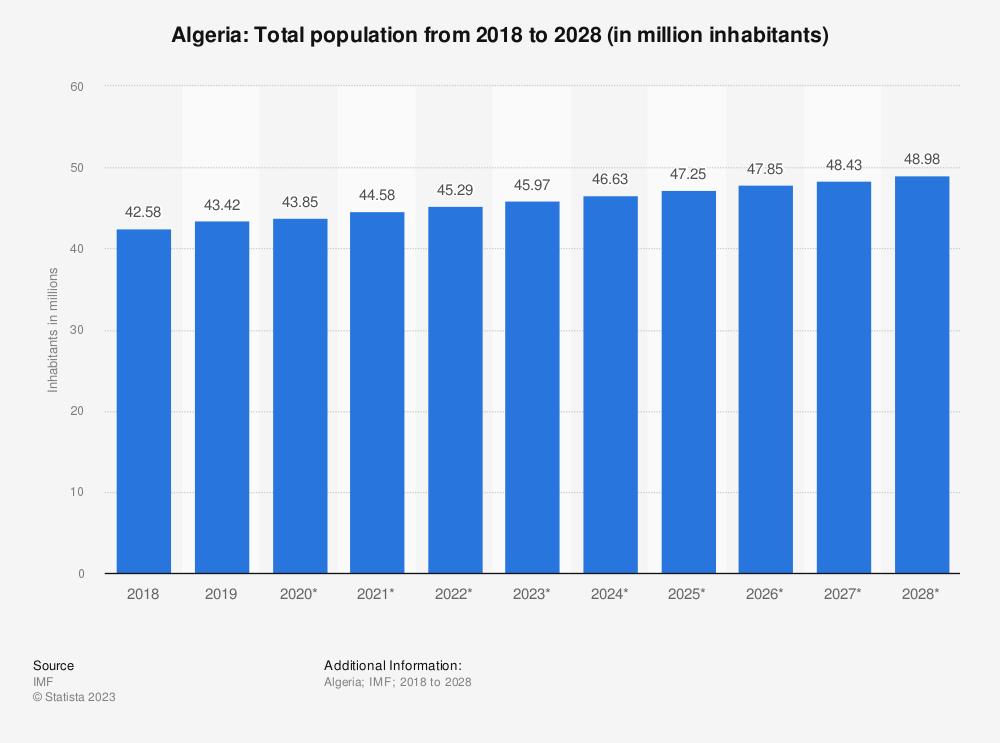 Statistic: Algeria: Total population from 2014 to 2024 (in million inhabitants) | Statista