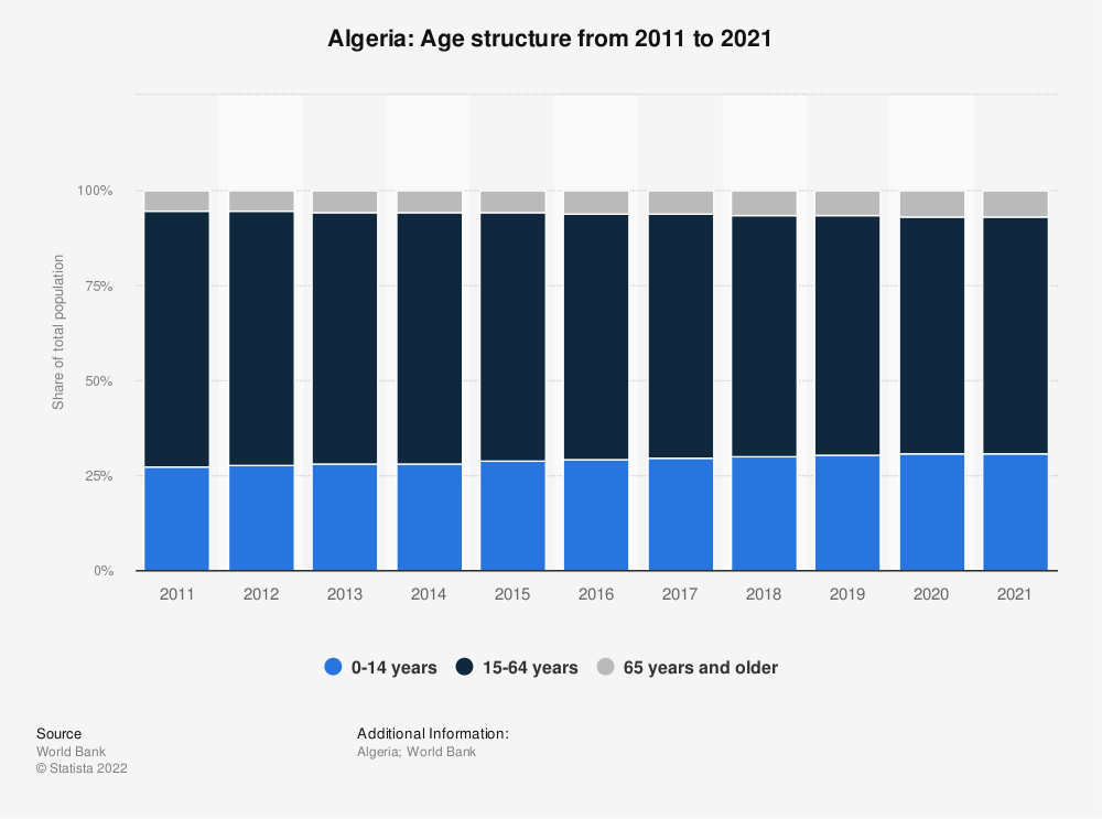 Statistic: Algeria: Age structure from 2008 to 2018 | Statista
