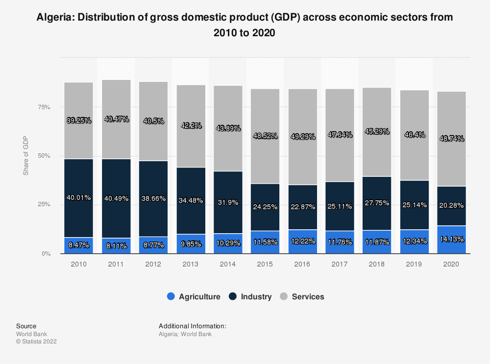 Statistic: Algeria: Distribution of gross domestic product (GDP) across economic sectors from 2008 to 2018 | Statista