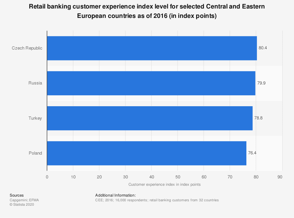 Statistic: Retail banking customer experience index level for selected Central and Eastern European countries as of 2016 (in index points) | Statista