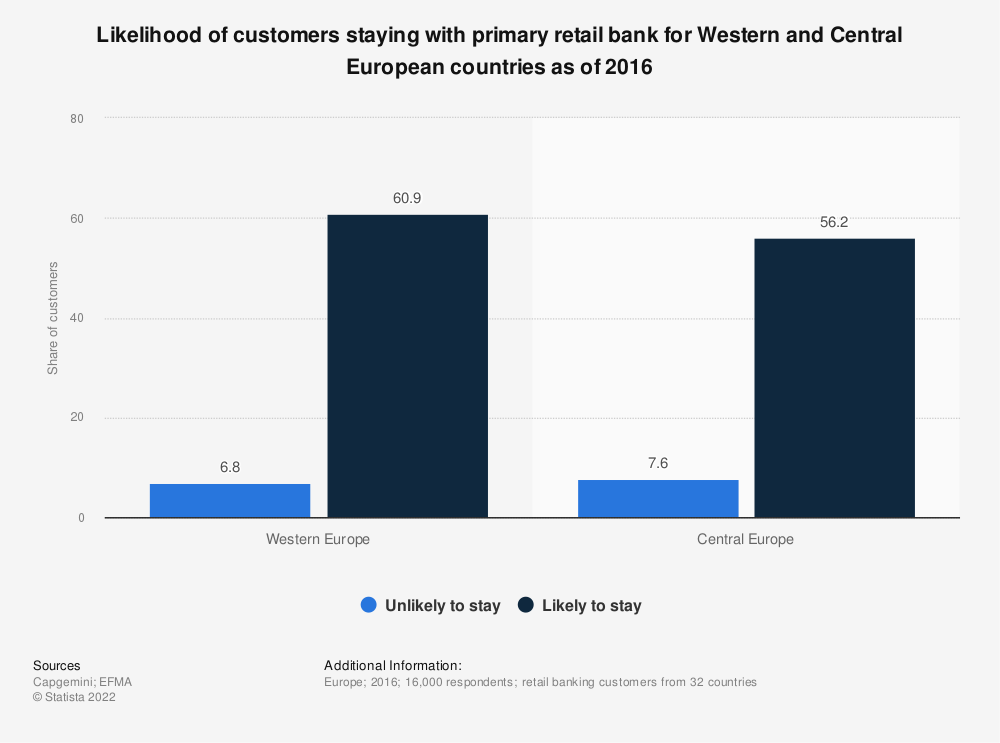 Statistic: Likelihood of customers staying with primary retail bank for Western and Central European countries as of 2016 | Statista