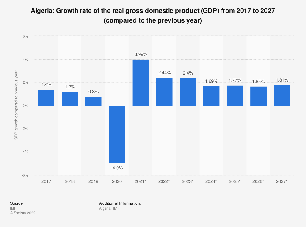 Statistic: Algeria: Growth rate of the real gross domestic product (GDP) from 2014 to 2024* (compared to the previous year) | Statista