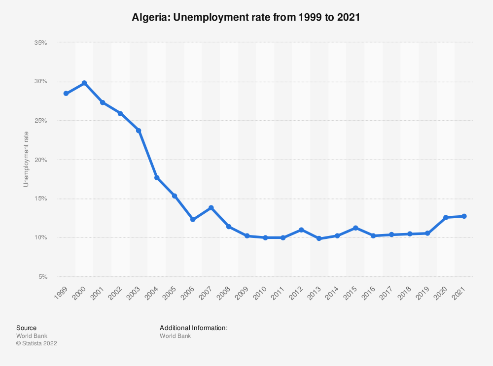 Statistic: Algeria: Unemployment rate from 1999 to 2019 | Statista