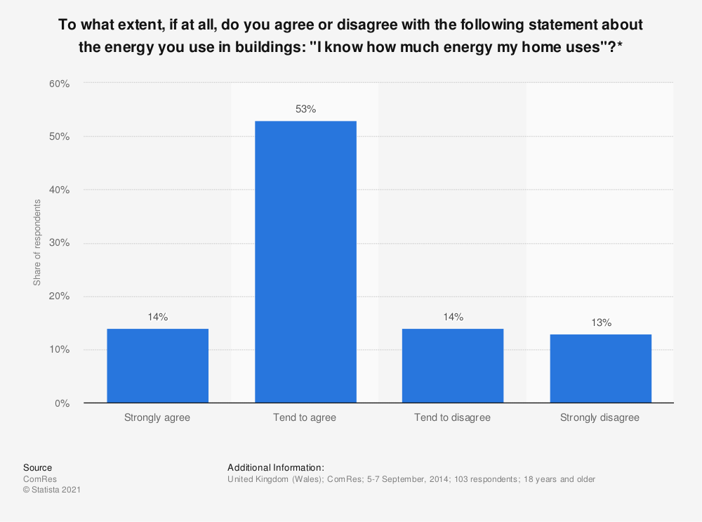"""Statistic: To what extent, if at all, do you agree or disagree with the following statement about the energy you use in buildings: """"I know how much energy my home uses""""?* 