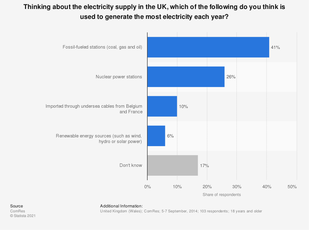 Statistic: Thinking about the electricity supply in the UK, which of the following do you think is used to generate the most electricity each year? | Statista