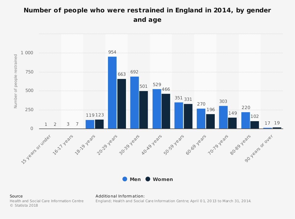 Statistic: Number of people who were restrained in England in 2014, by gender and age | Statista