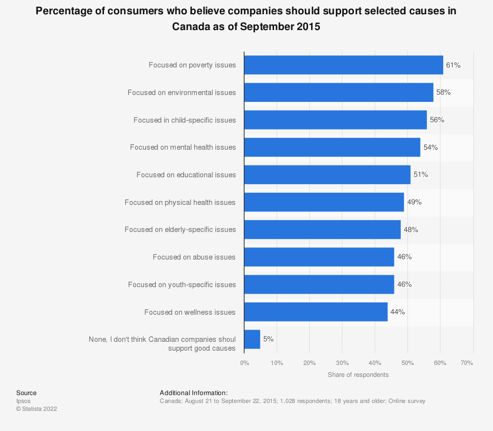 Statistic: Percentage of consumers who believe companies should support selected causes in Canada as of September 2015 | Statista