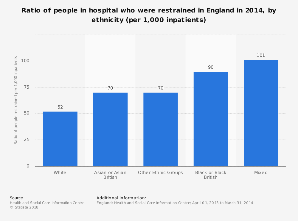 Statistic: Ratio of people in hospital who were restrained in England in 2014, by ethnicity (per 1,000 inpatients) | Statista