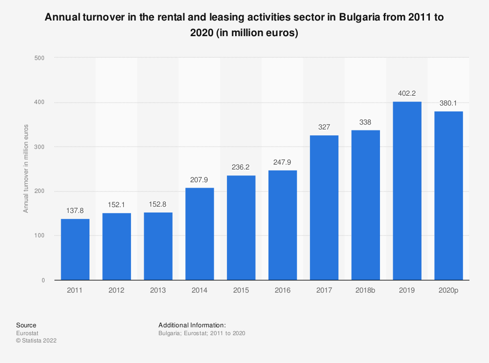 Statistic: Annual turnover in the rental and leasing activities sector in Bulgaria from 2008 to 2016 (in million euros) | Statista