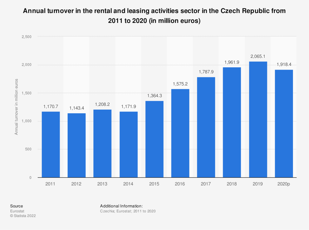 Statistic: Annual turnover in the rental and leasing activities sector in the Czech Republic from 2008 to 2016 (in million euros) | Statista