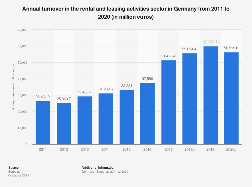 Statistic: Annual turnover in the rental and leasing activities sector in Germany from 2008 to 2016 (in million euros) | Statista