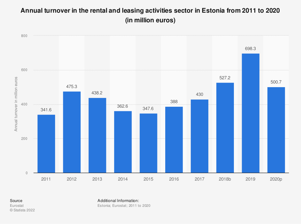 Statistic: Annual turnover in the rental and leasing activities sector in Estonia from 2008 to 2016 (in million euros) | Statista