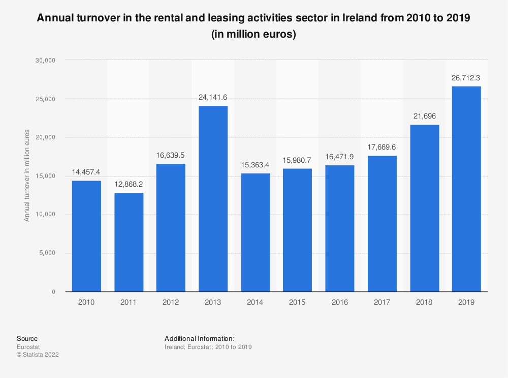 Statistic: Annual turnover in the rental and leasing activities sector in Ireland from 2008 to 2016 (in million euros) | Statista