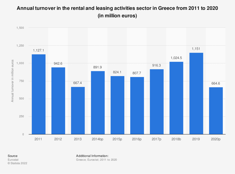 Statistic: Annual turnover in the rental and leasing activities sector in Greece from 2008 to 2016 (in million euros)   Statista