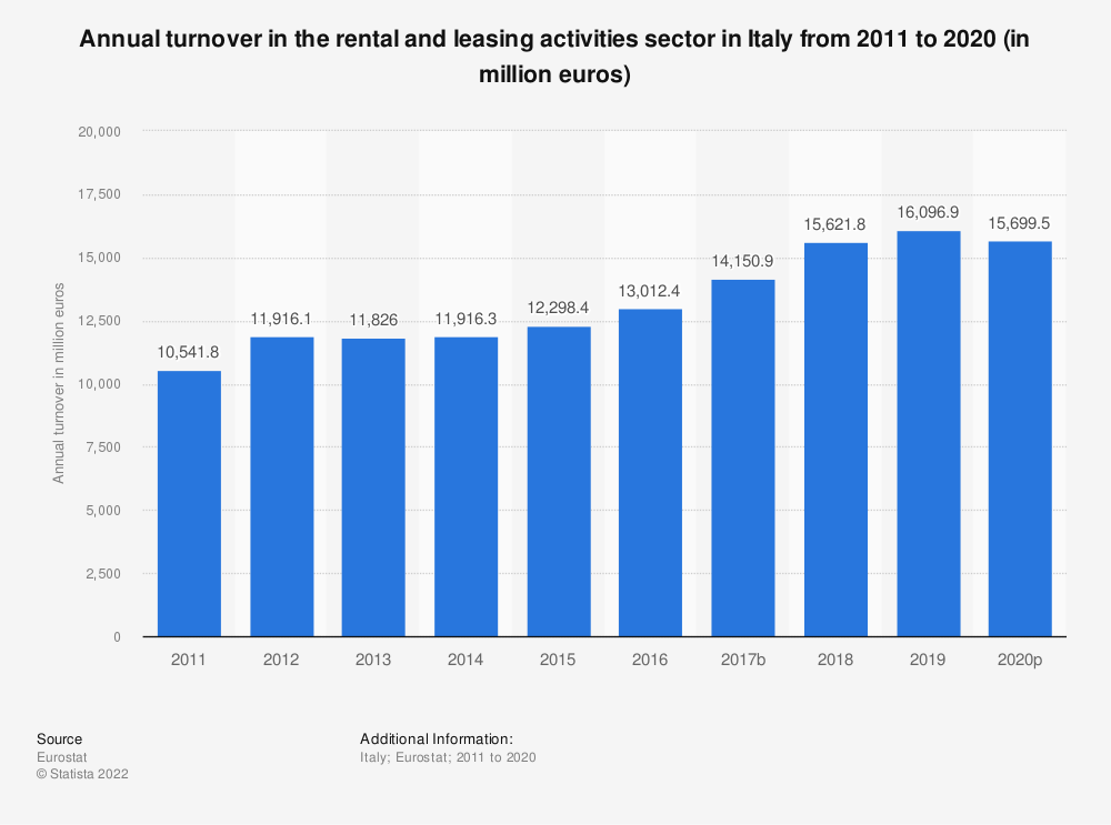 Statistic: Annual turnover in the rental and leasing activities sector in Italy from 2008 to 2016 (in million euros) | Statista
