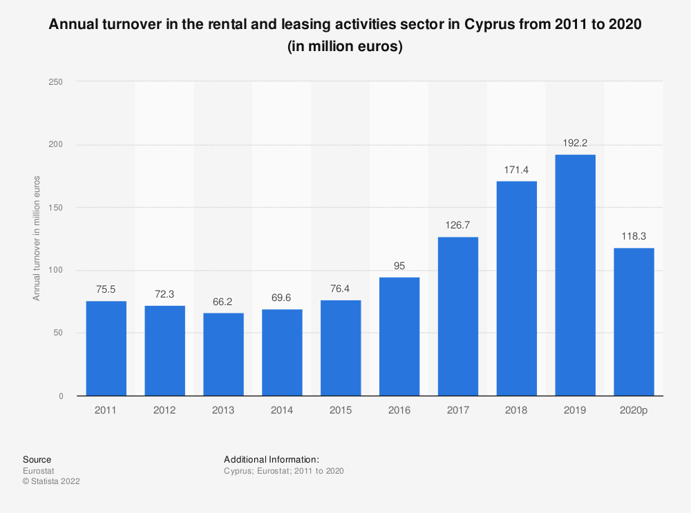 Statistic: Annual turnover in the rental and leasing activities sector in Cyprus from 2008 to 2016 (in million euros)   Statista