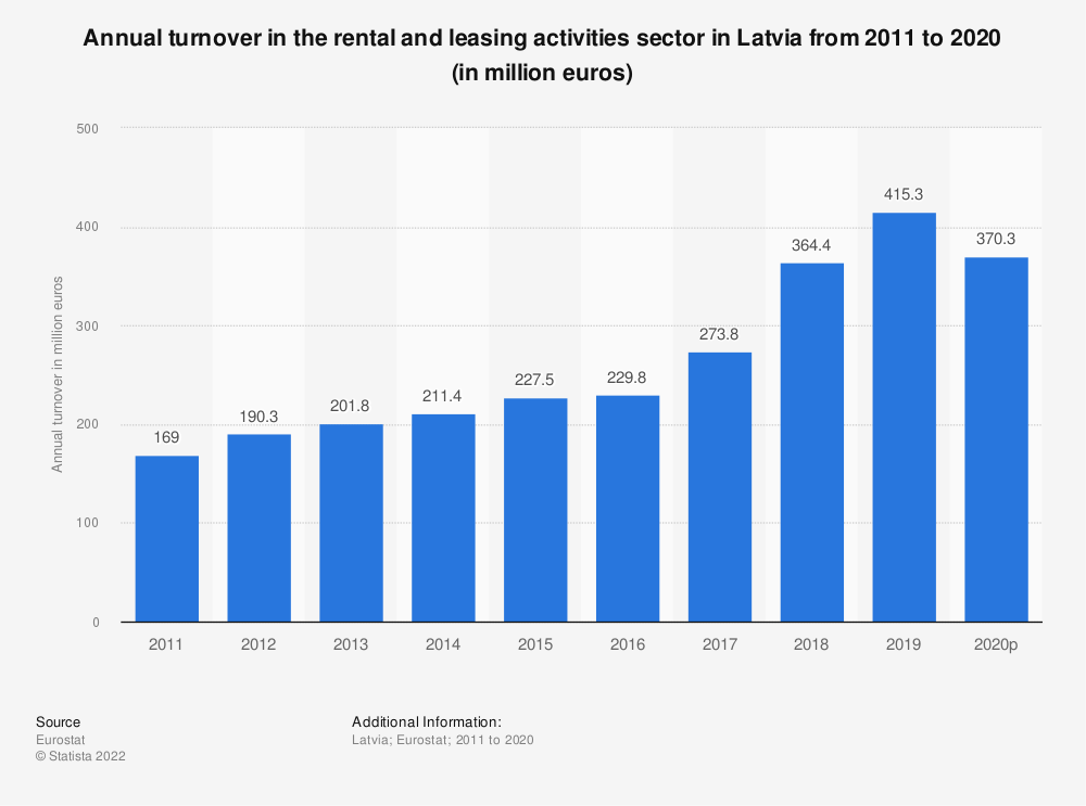 Statistic: Annual turnover in the rental and leasing activities sector in Latvia from 2008 to 2016 (in million euros) | Statista