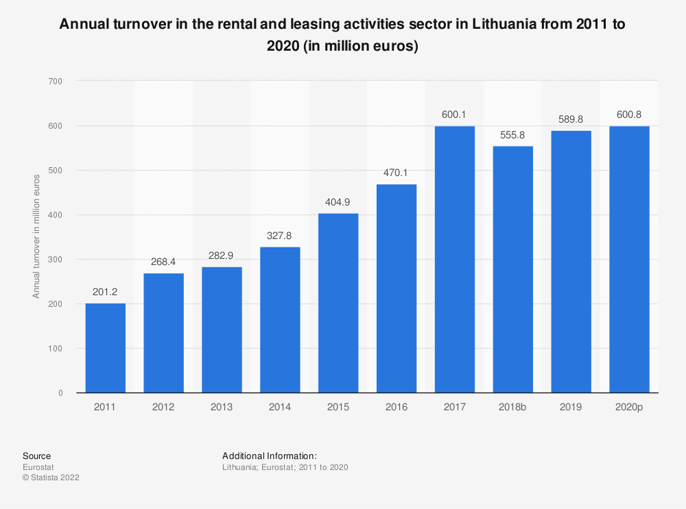 Statistic: Annual turnover in the rental and leasing activities sector in Lithuania from 2008 to 2016 (in million euros) | Statista
