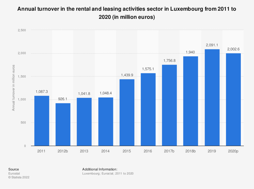 Statistic: Annual turnover in the rental and leasing activities sector in Luxembourg from 2008 to 2016 (in million euros) | Statista
