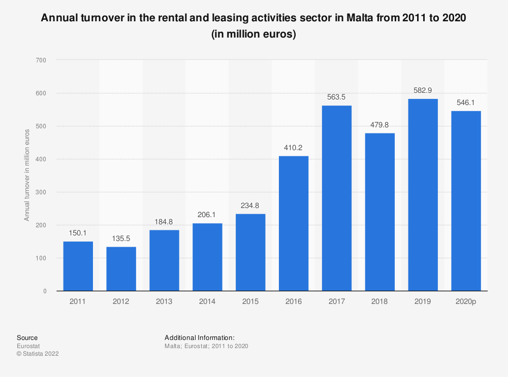 Statistic: Annual turnover in the rental and leasing activities sector in Malta from 2008 to 2016 (in million euros) | Statista