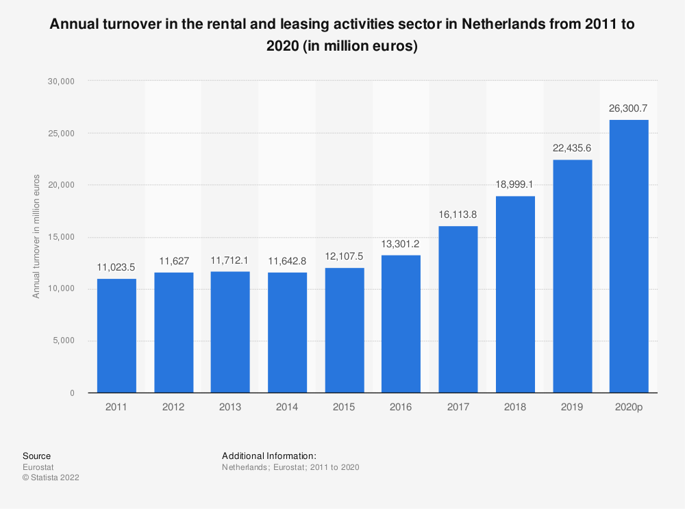 Statistic: Annual turnover in the rental and leasing activities sector in Netherlands from 2008 to 2016 (in million euros) | Statista
