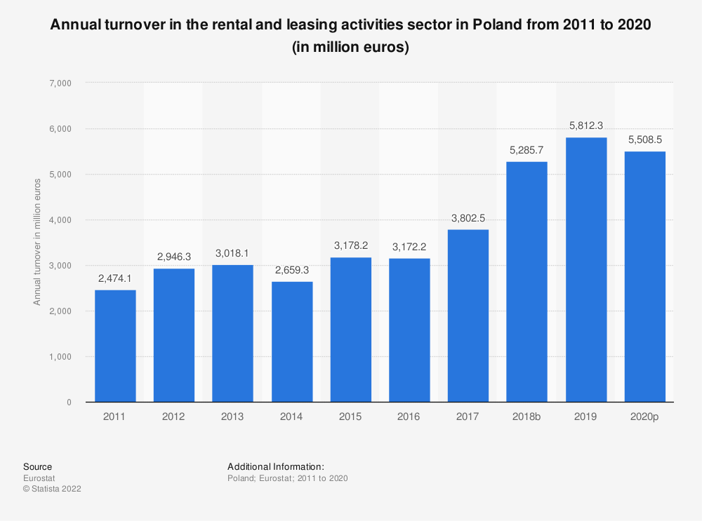 Statistic: Annual turnover in the rental and leasing activities sector in Poland from 2008 to 2016 (in million euros) | Statista