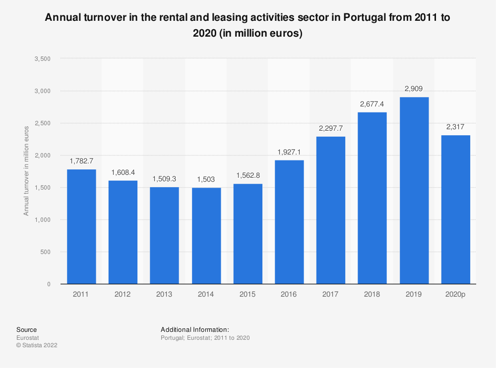 Statistic: Annual turnover in the rental and leasing activities sector in Portugal from 2008 to 2016 (in million euros) | Statista