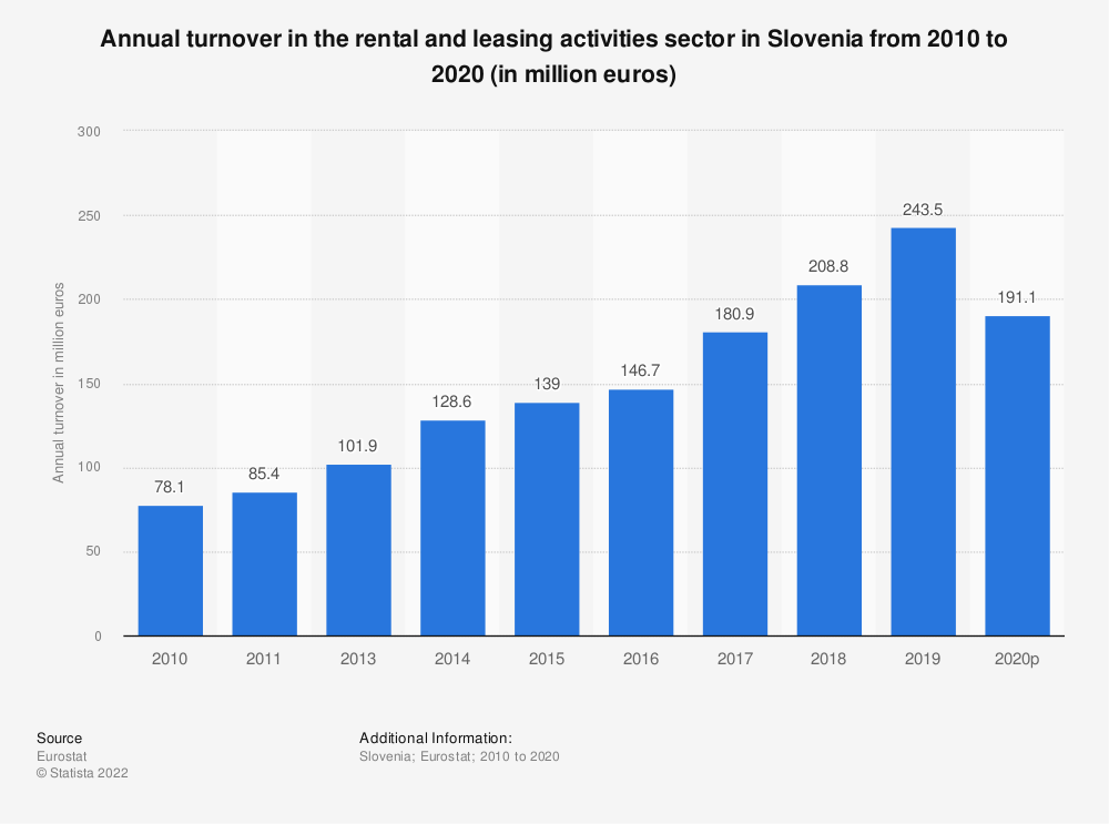 Statistic: Annual turnover in the rental and leasing activities sector in Slovenia from 2008 to 2016 (in million euros) | Statista