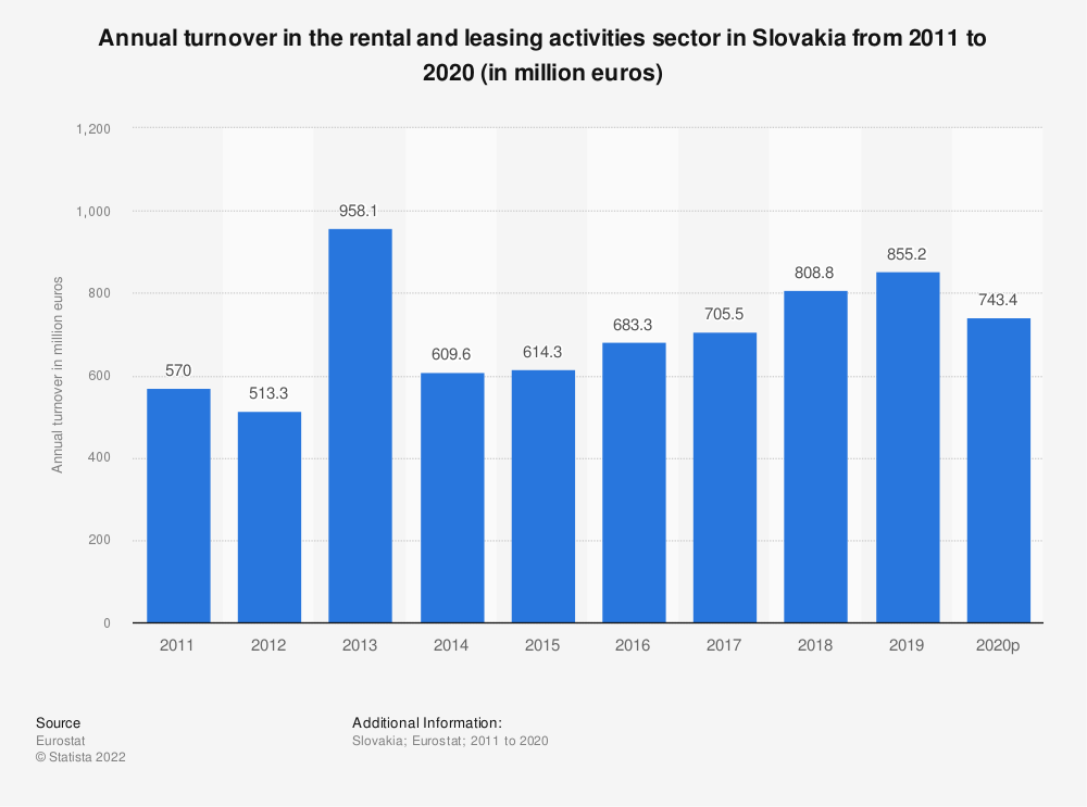 Statistic: Annual turnover in the rental and leasing activities sector in Slovakia from 2008 to 2016 (in million euros) | Statista