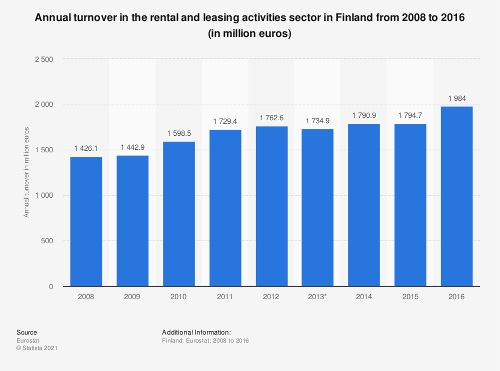 Statistic: Annual turnover in the rental and leasing activities sector in Finland from 2008 to 2016 (in million euros) | Statista