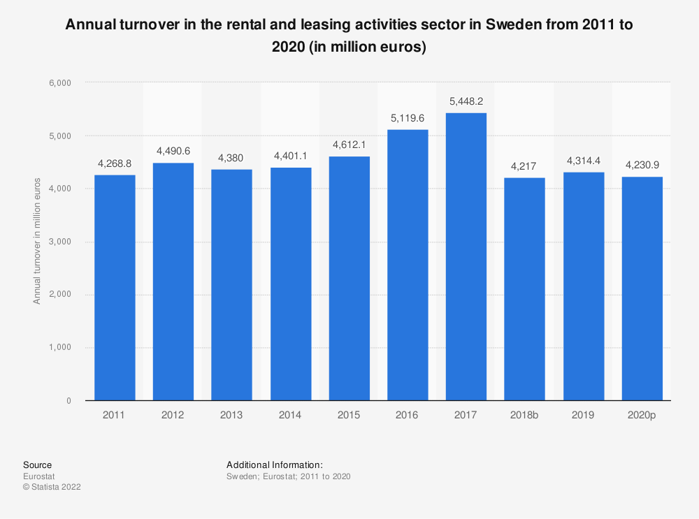 Statistic: Annual turnover in the rental and leasing activities sector in Sweden from 2008 to 2016 (in million euros) | Statista