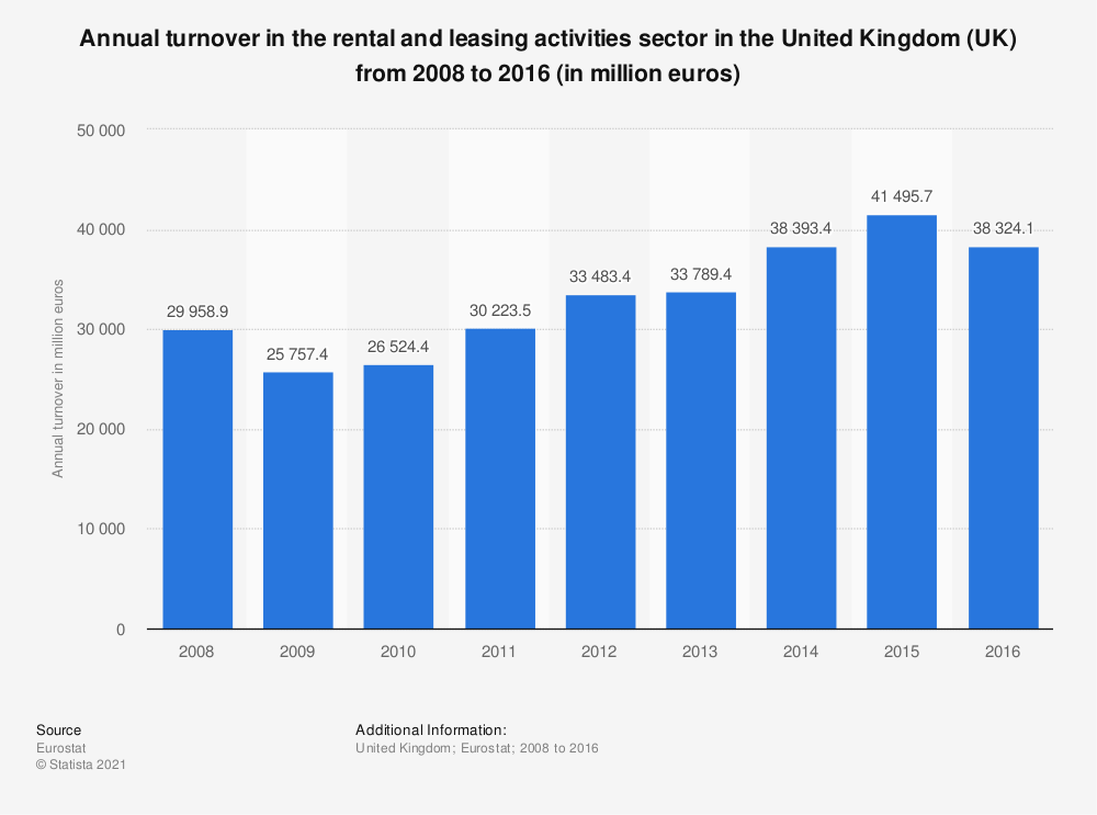 Statistic: Annual turnover in the rental and leasing activities sector in the United Kingdom (UK) from 2008 to 2016 (in million euros) | Statista