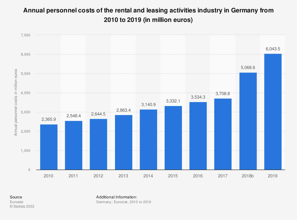 Statistic: Annual personnel costs of the rental and leasing activities industry in Germany from 2008 to 2015 (in million euros) | Statista