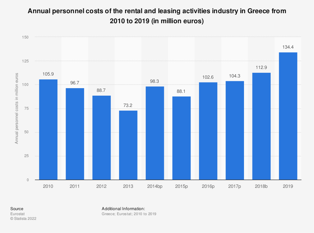 Statistic: Annual personnel costs of the rental and leasing activities industry in Greece from 2008 to 2015 (in million euros) | Statista